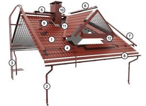 Structura unui acoperis Ruukki Image